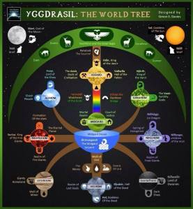 yggdrasil - cosmic tree