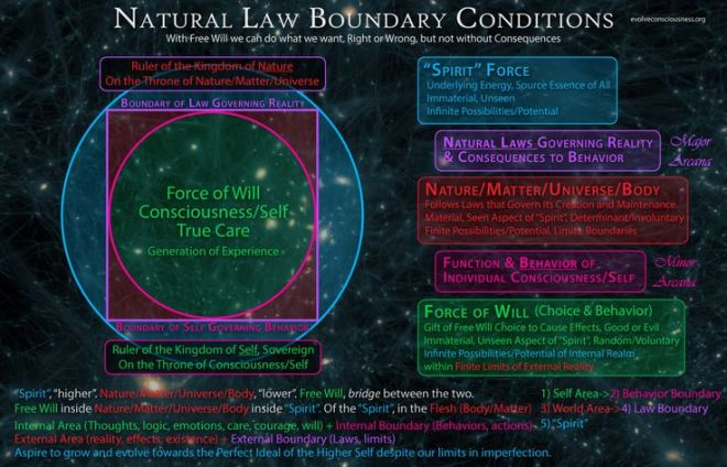 laws of nature boundaries